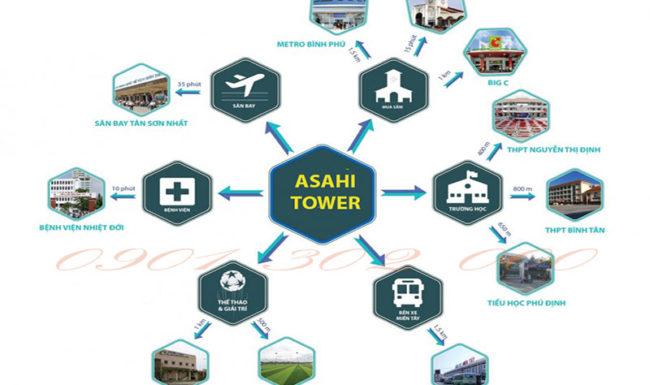 Dự án Căn hộ Asahi Towers nơi sở hữu chuỗi tiện ích chuyên dụng