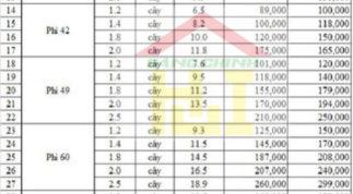 Bảng báo giá thép ống mạ kẽmthời điểm hiện tại